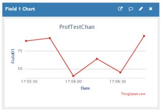 Chart_SendDataToThingSpeak.png